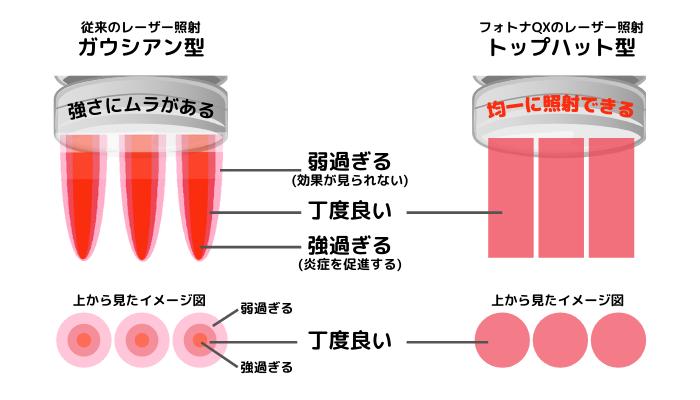 ガウシアン型とトップハット型の照射イメージ比較